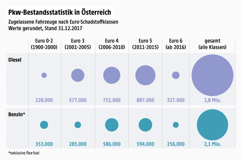 Grafik zeigt die Pkw-Bestandsstatistik in Österreich