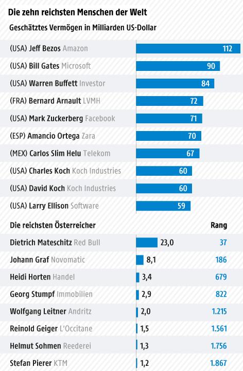 Liste Der Reichsten Länder Der Welt