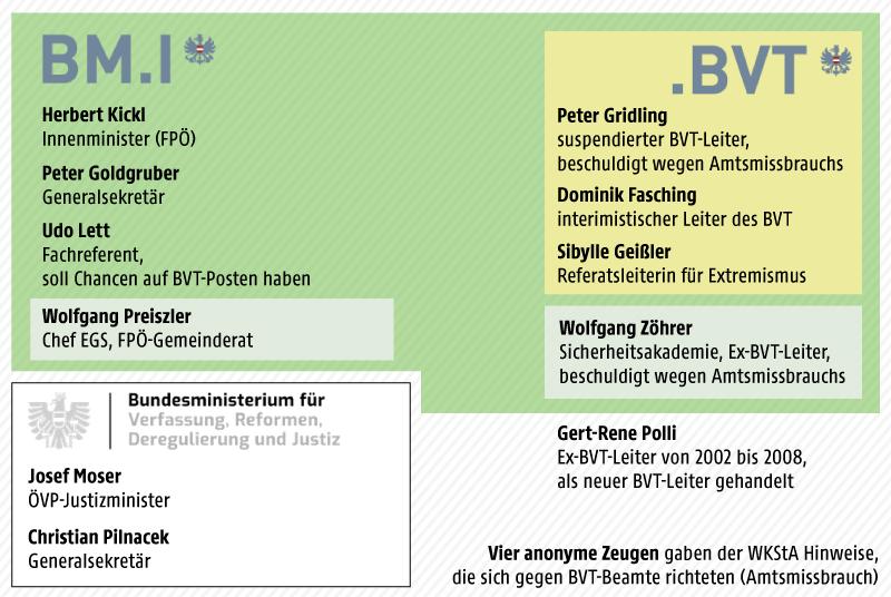 Grafik zum BVT