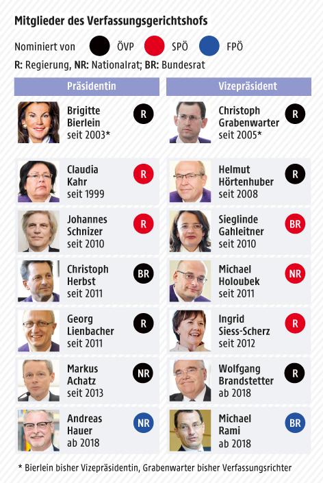 Grafik zur Besetzung des österreichischen Verfassungsgerichtshofs