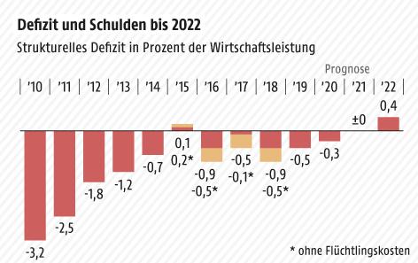 Grafik zu Defizit und Schulden