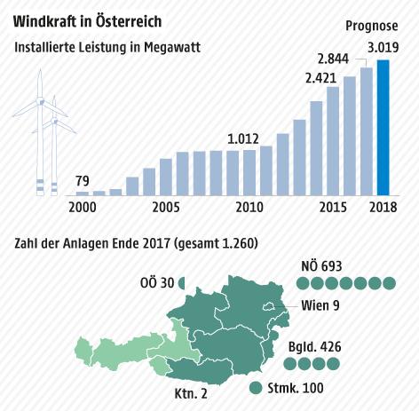 Eine Grafik zeigt Windkraftanlagen in Österreich und die Entwicklung der Megawatteistung