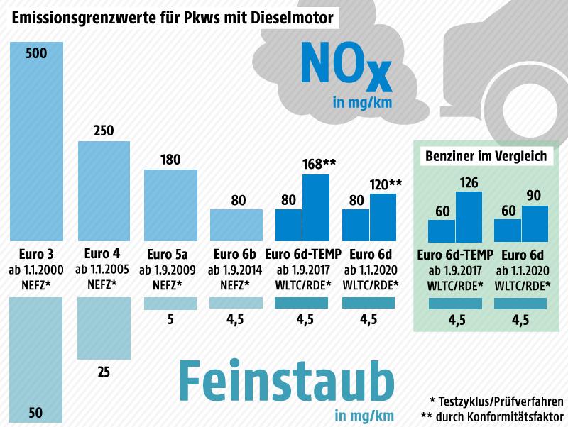 Grafik zu Emissionsgrenzwerten für Pkw mit Dieselmotor