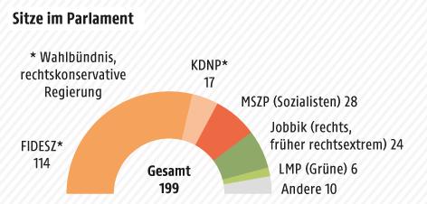 Grafik zu Umfragewerten in Ungarn