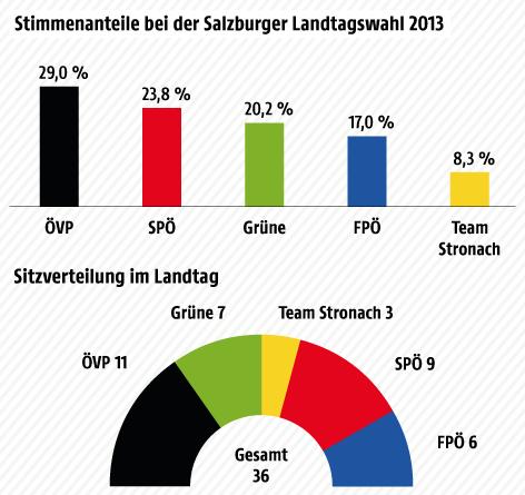 Grafik zur Salzburg-Wahl