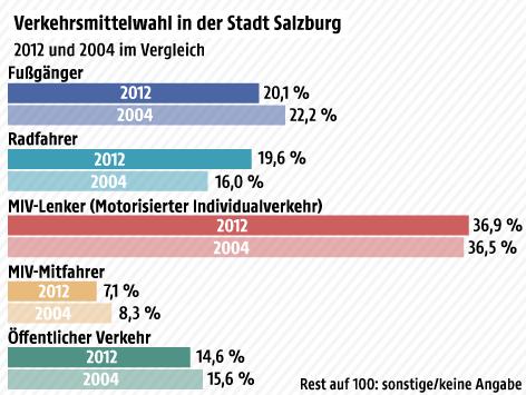 Grafik zum Verkehr in Salzburg