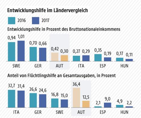 Deutschland verfehlt Ziel bei Entwicklungshilfe