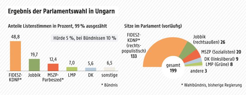 Grafik zeigt die Ergebnisse der Parlamentswahl in Ungarn