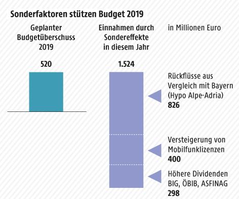 Grafik zum Budget
