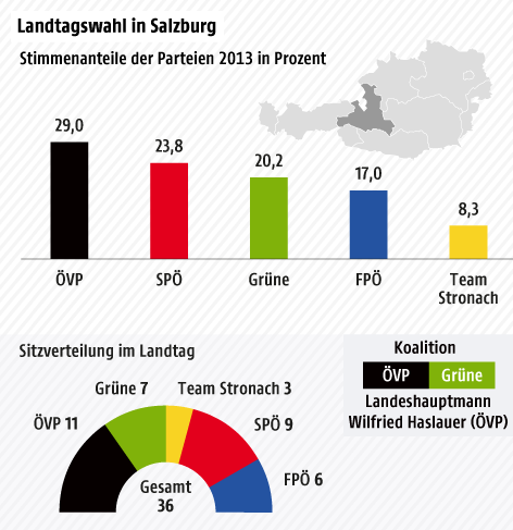 Stimmenanteile der Landtagswahl in Salzburg 2013 nach Gemeinden