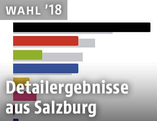 Ergebnis Salzburg