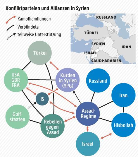 Grafik zu Konfliktparteien in Syrien