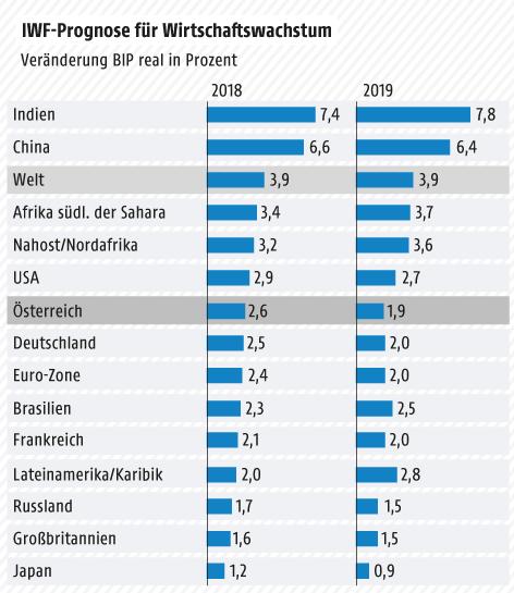 Grafik zum Wirtschaftswachstum