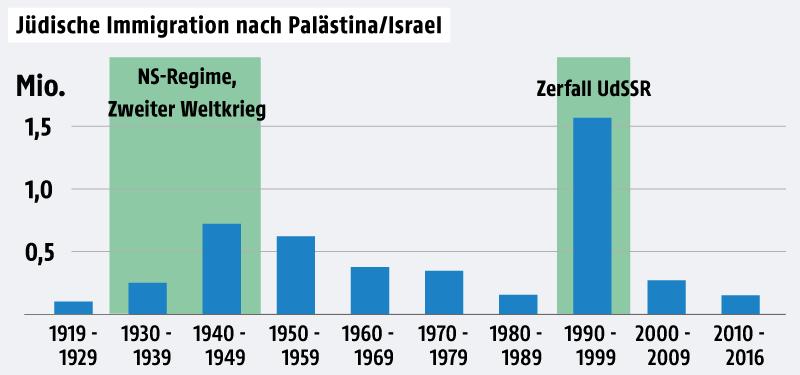 Grafik zur jüdischen Immigration nach Israel