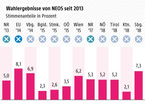 Grafik zu Wahlergebnissen der NEOS