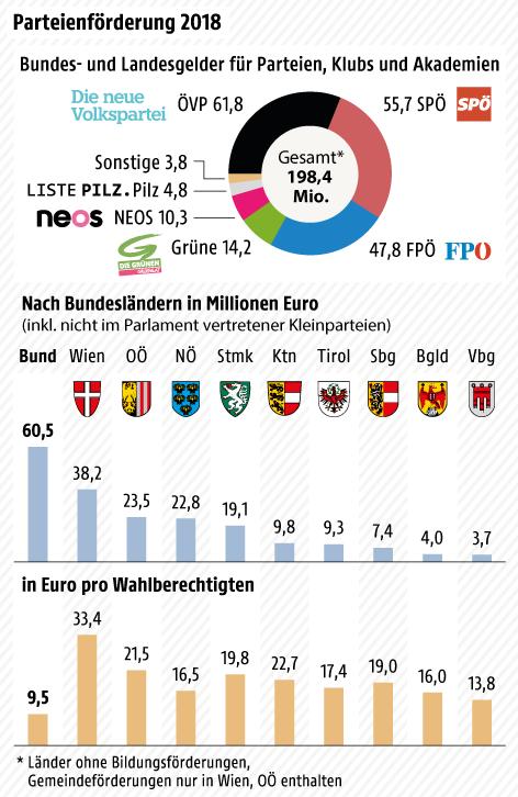 Infografik zeigt Parteiförderungen 2018