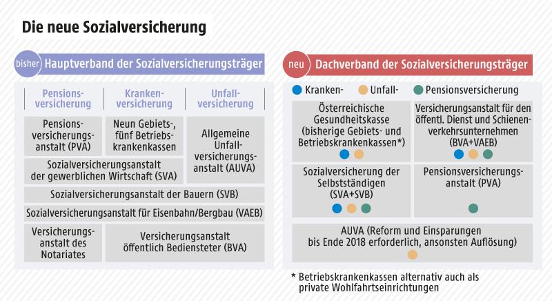 Grafik zeigt Details zur neuen Sozialversicherung