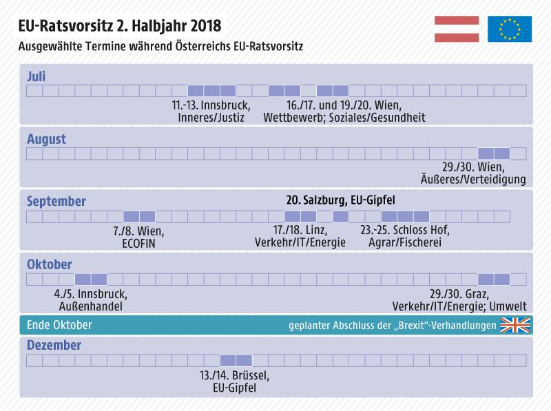 Grafik zeigt ausgewählte Termine während Österreichs EU-Ratsvorsitz