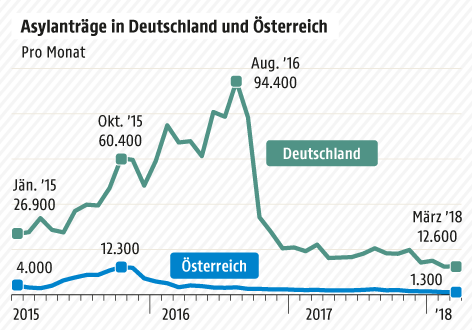 Grafik zu Asylanträgen