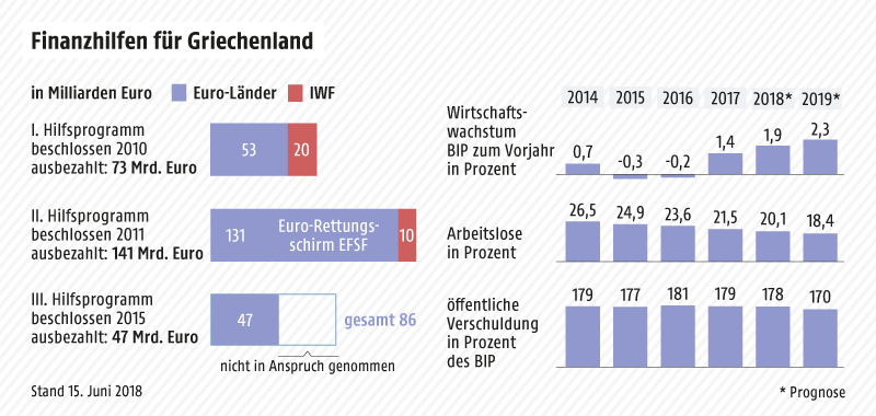 Grafik zeigt den Umfang der bisherigen Hilfsprogramme für Griechenland