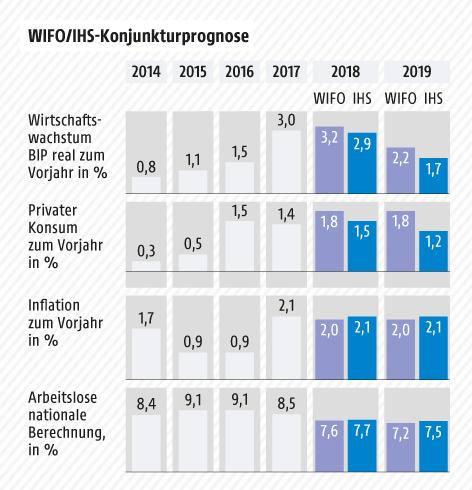 Grafik zeigt Zahlen zur Konjunkturprognose