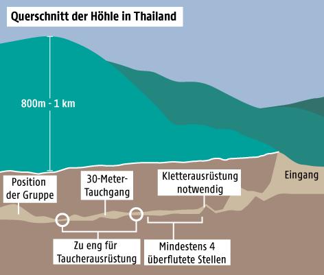 Grafik zur Höhle in Thailand