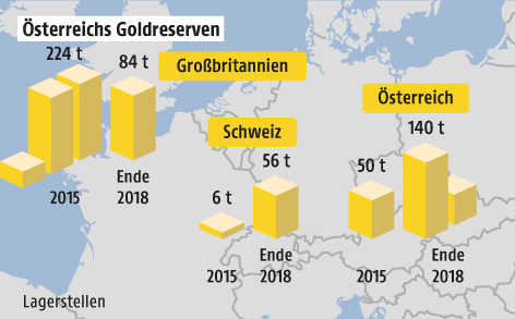 Nationalbank hat Gold-Rückholaktion abgeschlossen