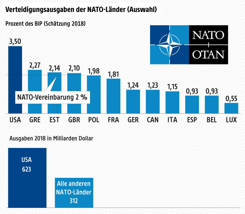 Eine Grafik zeigt die Verteidigungsausgaben ausgewählter NATO-Staaten