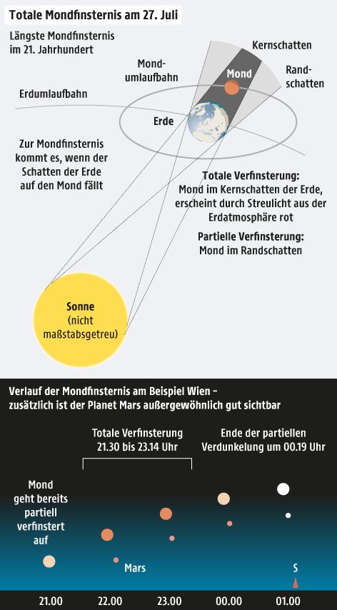 Grafik zeigt Mondfinsternis
