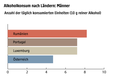 Grafik zum Alkoholkonsum