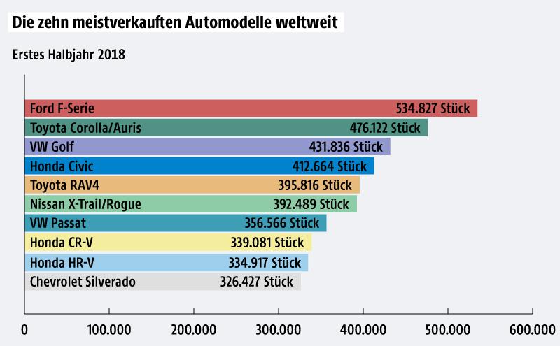 Eine Grafik zeigt die weltweit meistverkauften Automodelle im ersten Halbjahr 2018