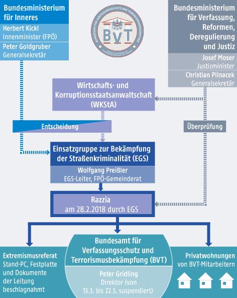 Grafik zum BVT-Skandal